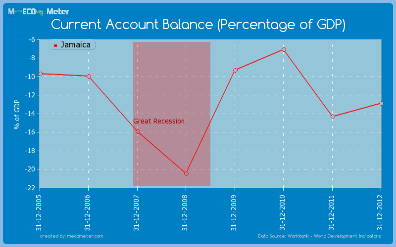 Current Account Balance (Percentage of GDP) of Jamaica