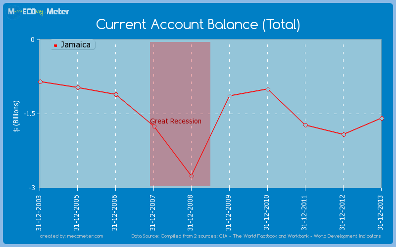 Current Account Balance (Total) of Jamaica