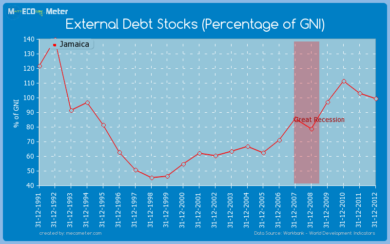 External Debt Stocks (Percentage of GNI) of Jamaica