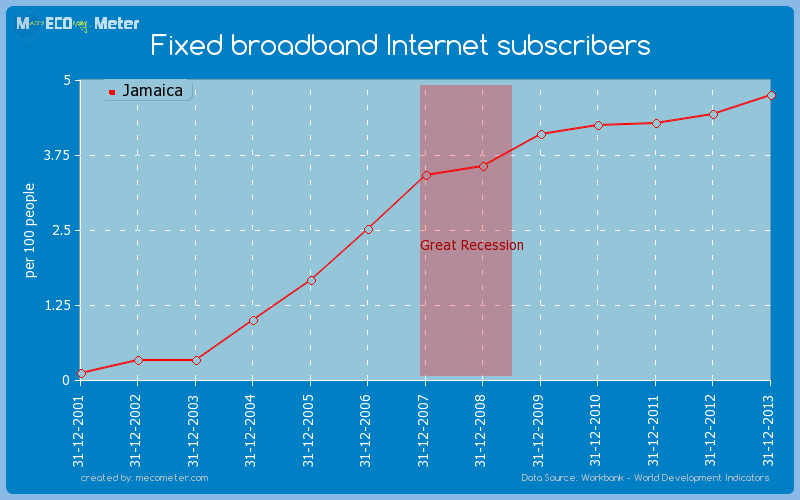 Fixed broadband Internet subscribers of Jamaica