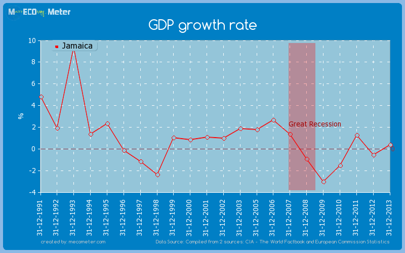 GDP growth rate of Jamaica