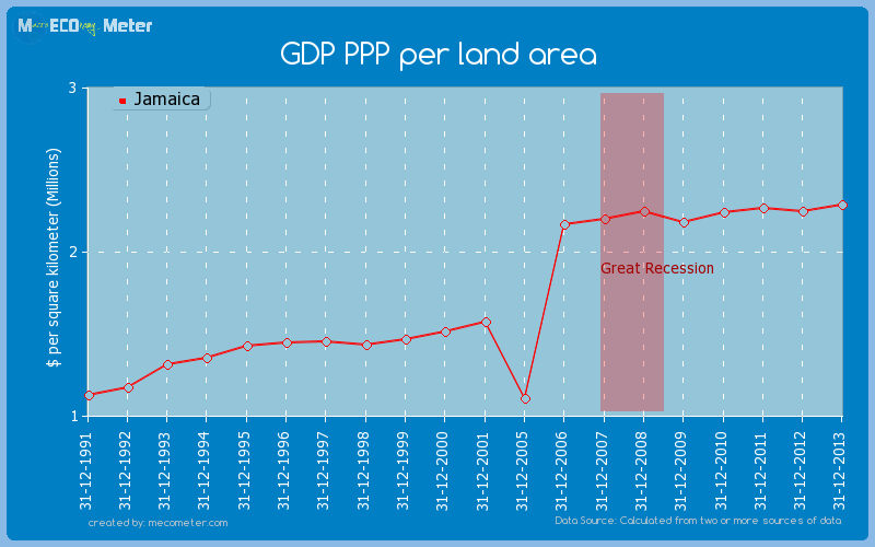 GDP PPP per land area of Jamaica
