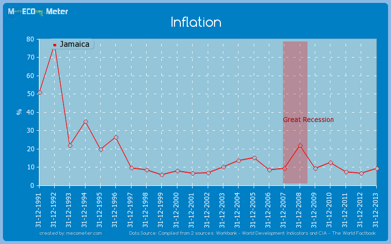 Inflation of Jamaica