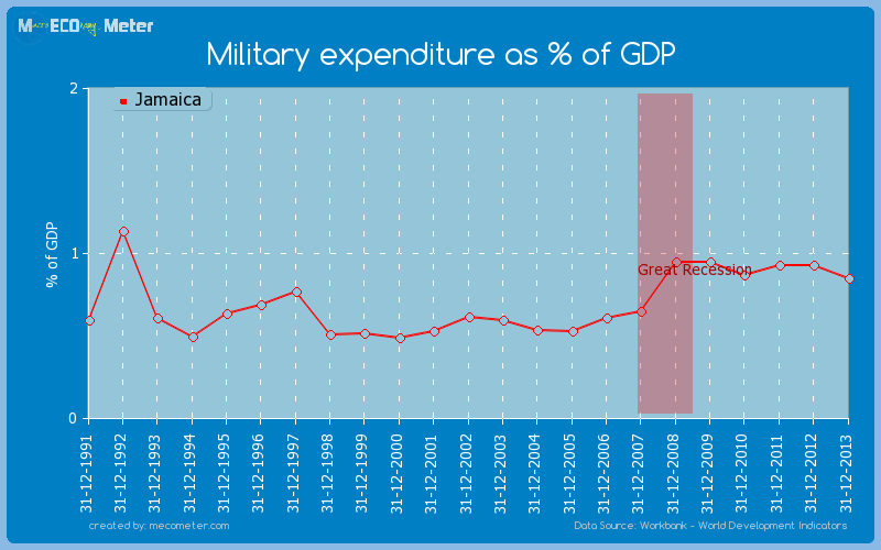 Military expenditure as % of GDP of Jamaica