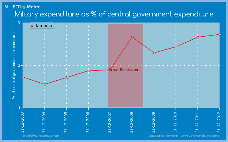 Military expenditure as % of central government expenditure of Jamaica