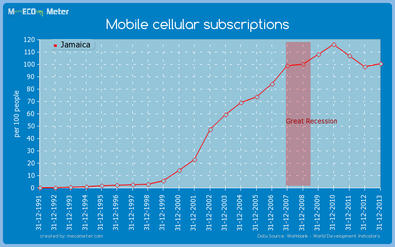 Mobile cellular subscriptions of Jamaica
