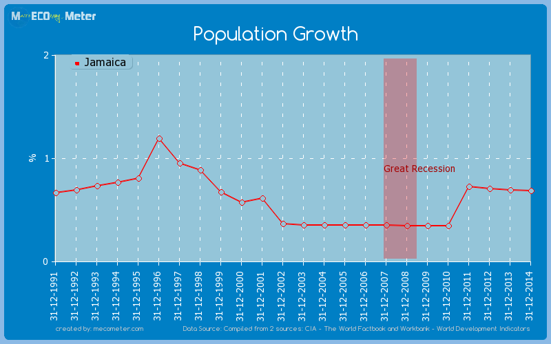 Population Growth of Jamaica
