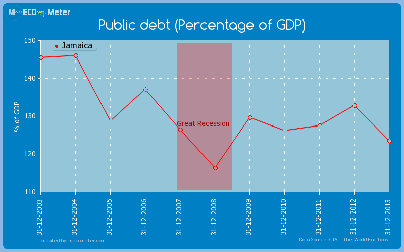 Public debt (Percentage of GDP) of Jamaica