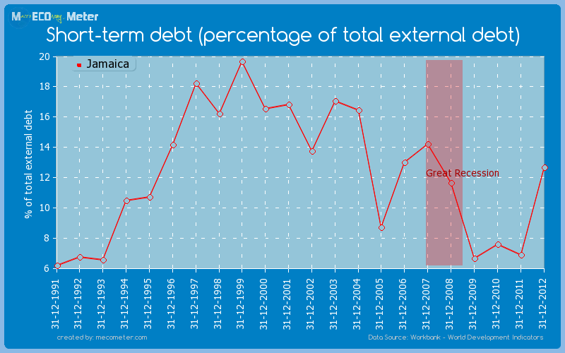 Short-term debt (percentage of total external debt) of Jamaica