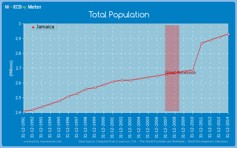 Total Population of Jamaica