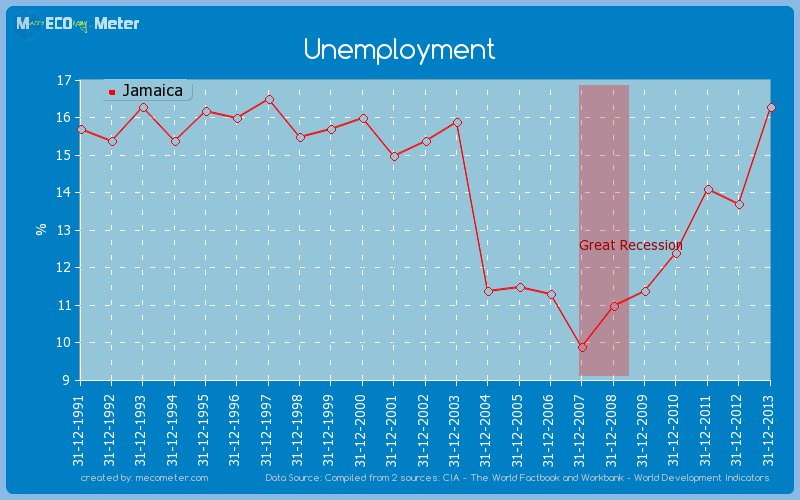 Unemployment of Jamaica