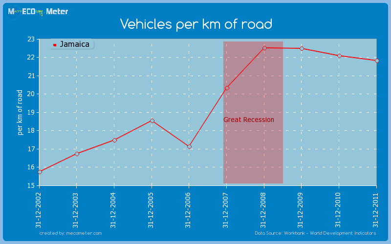 Vehicles per km of road of Jamaica