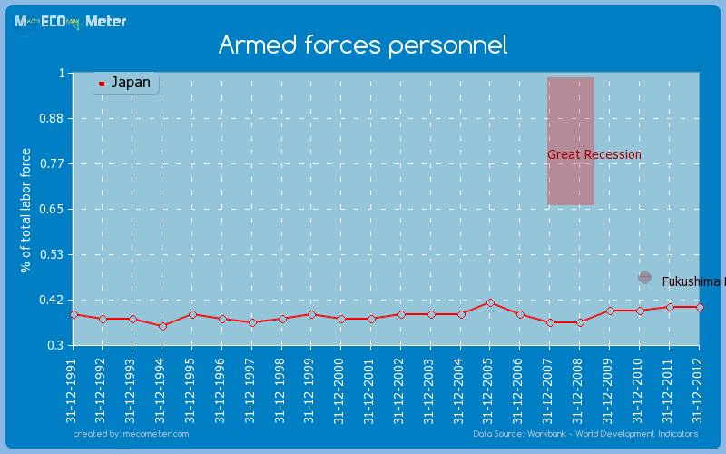 Armed forces personnel of Japan