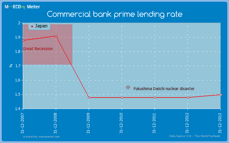Commercial bank prime lending rate of Japan
