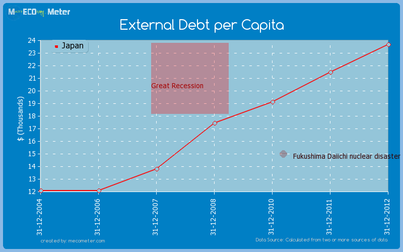 External Debt per Capita of Japan