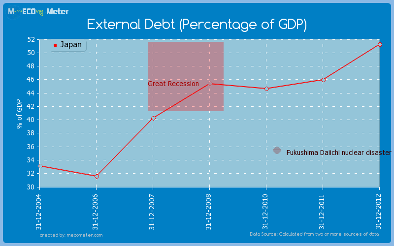 External Debt (Percentage of GDP) of Japan