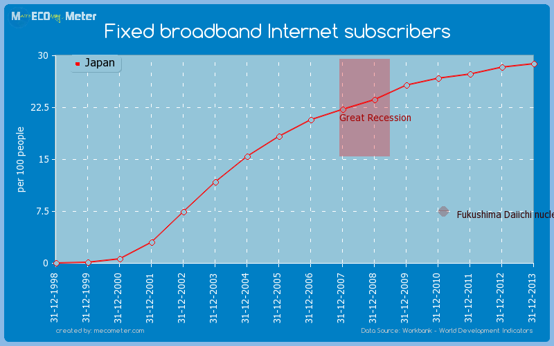 Fixed broadband Internet subscribers of Japan
