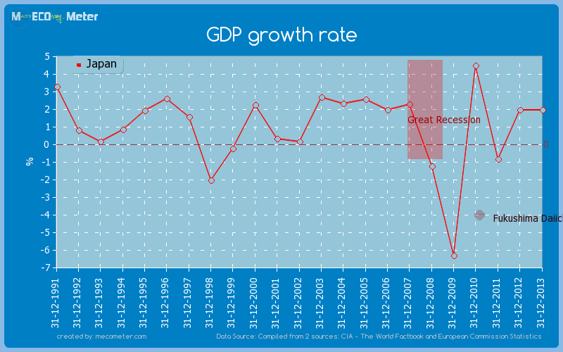 GDP growth rate of Japan
