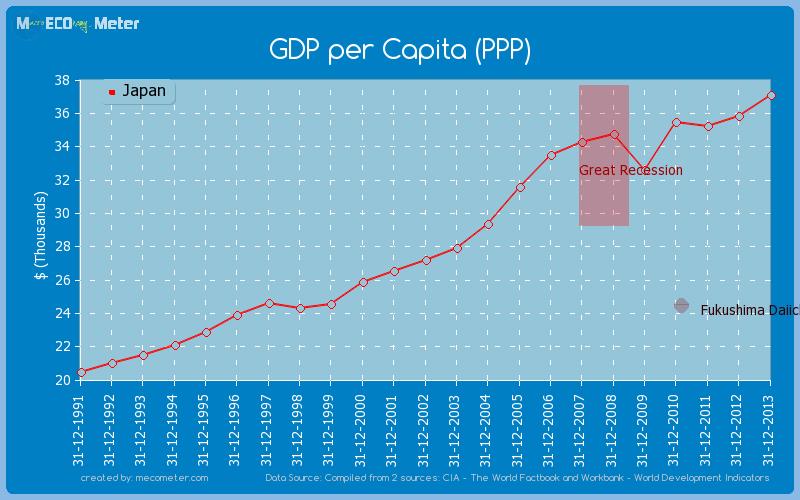 GDP per Capita (PPP) of Japan