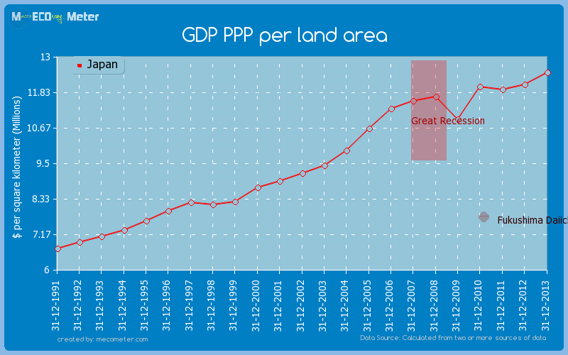 GDP PPP per land area of Japan