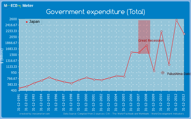 Government expenditure (Total) of Japan