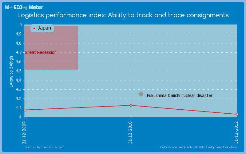 Logistics performance index: Ability to track and trace consignments of Japan