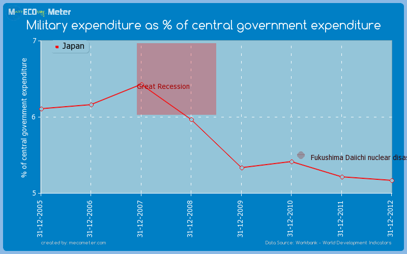 Military expenditure as % of central government expenditure of Japan