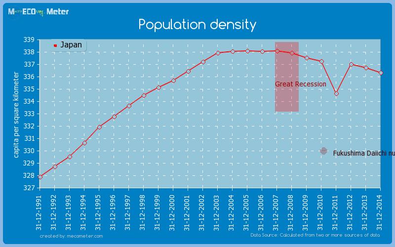 Population density of Japan