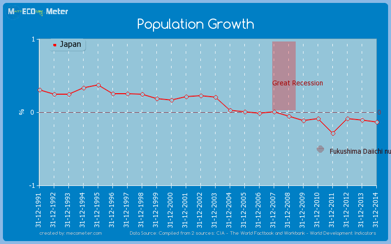 Population Growth of Japan