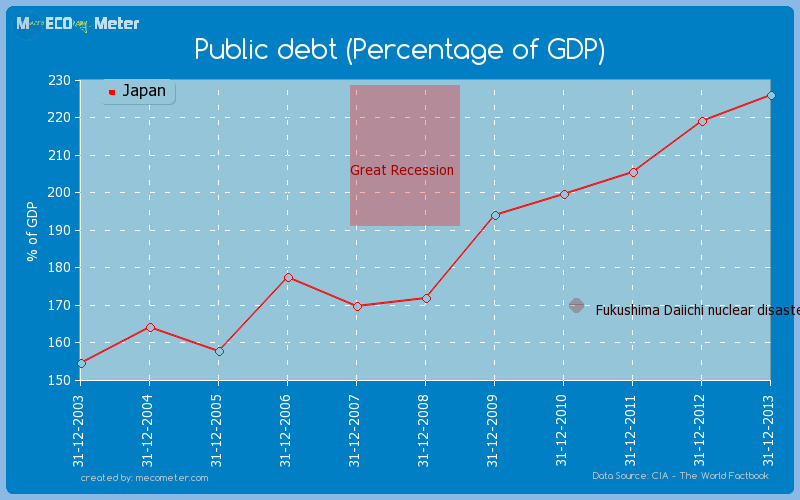 Public debt (Percentage of GDP) of Japan