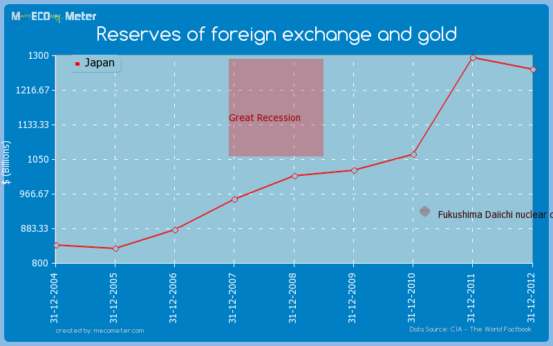 Reserves of foreign exchange and gold of Japan