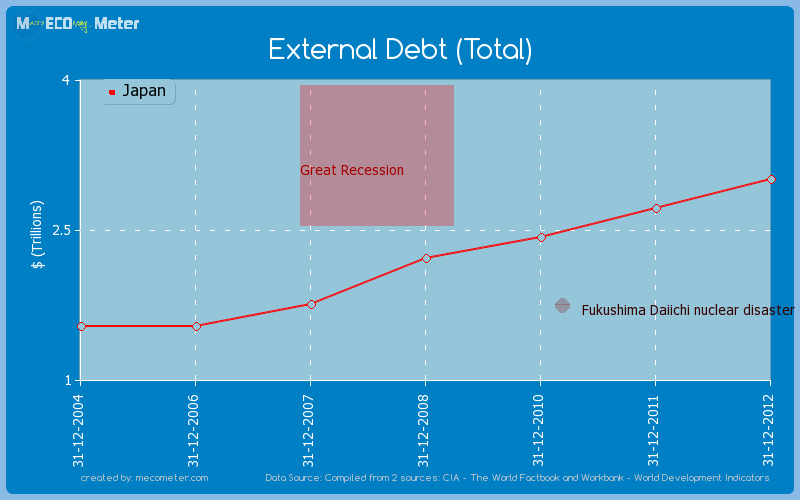 External Debt (Total) of Japan