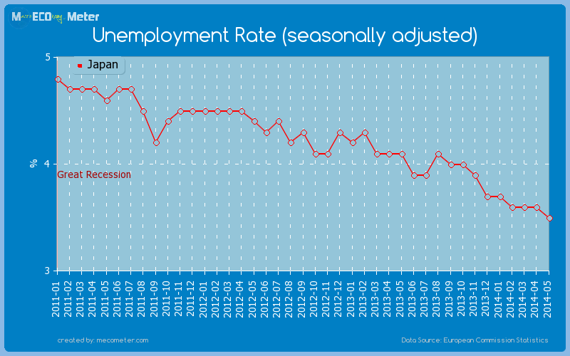 Unemployment Rate (seasonally adjusted) of Japan