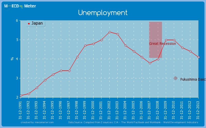 Unemployment of Japan