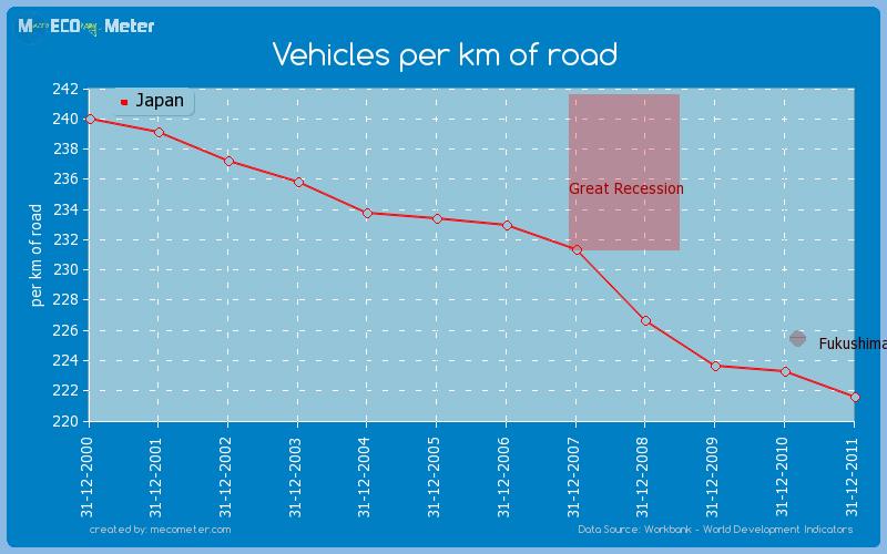 Vehicles per km of road of Japan
