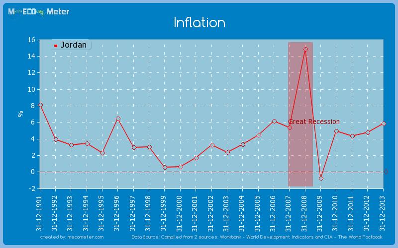 Inflation of Jordan