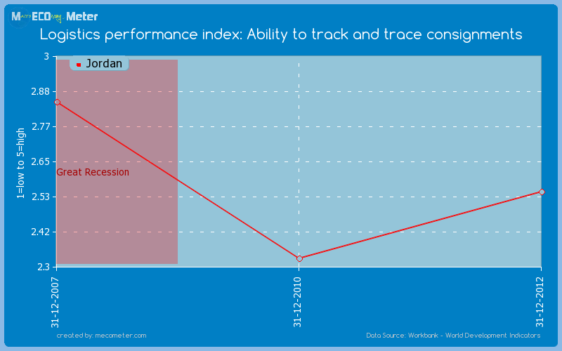 Logistics performance index: Ability to track and trace consignments of Jordan