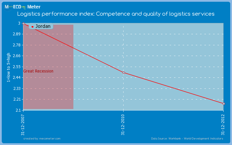 Logistics performance index: Competence and quality of logistics services of Jordan