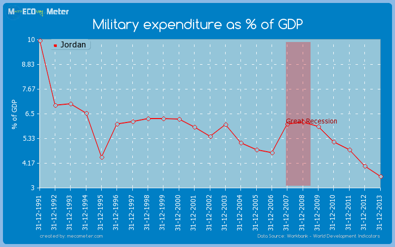 Military expenditure as % of GDP of Jordan