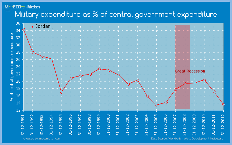 Military expenditure as % of central government expenditure of Jordan