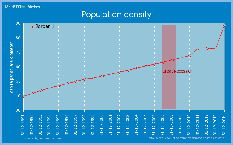 Population density of Jordan