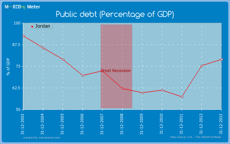 Public debt (Percentage of GDP) of Jordan