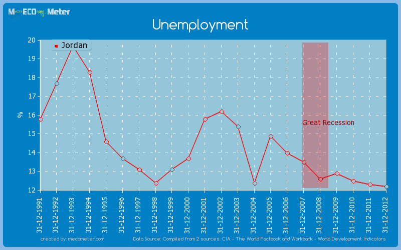 Unemployment of Jordan