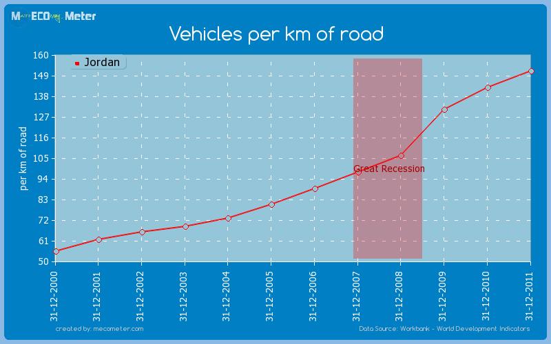 Vehicles per km of road of Jordan