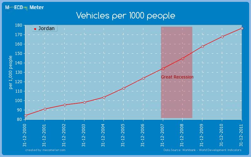 Vehicles per 1000 people of Jordan
