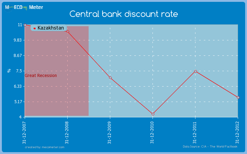 Central bank discount rate of Kazakhstan