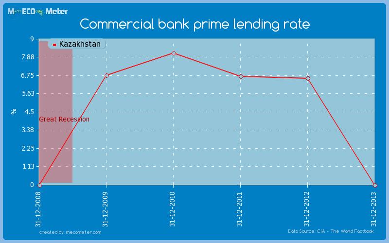 Commercial bank prime lending rate of Kazakhstan