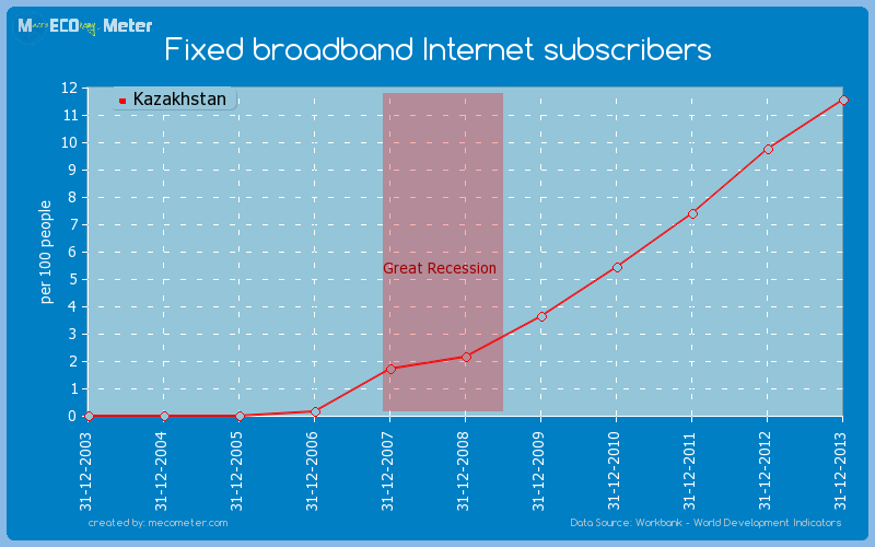 Fixed broadband Internet subscribers of Kazakhstan