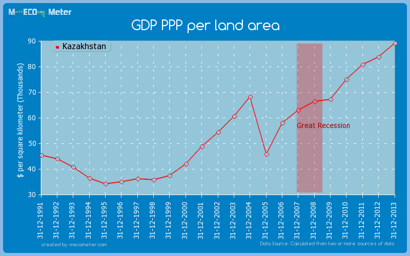 GDP PPP per land area of Kazakhstan