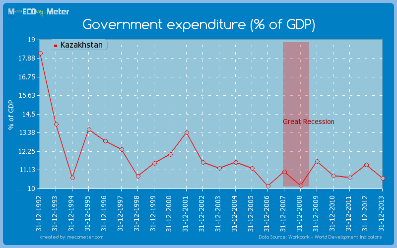 Government expenditure (% of GDP) of Kazakhstan
